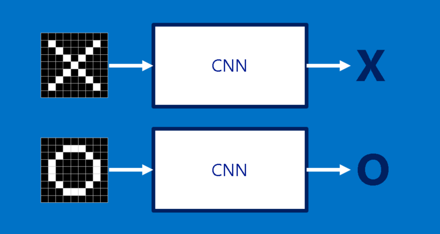 KDnuggets How Convolutional Neural Networks Work