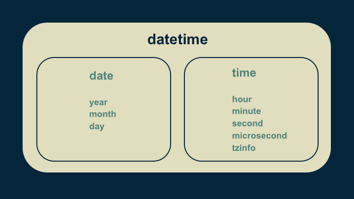 How to Use Python's datetime