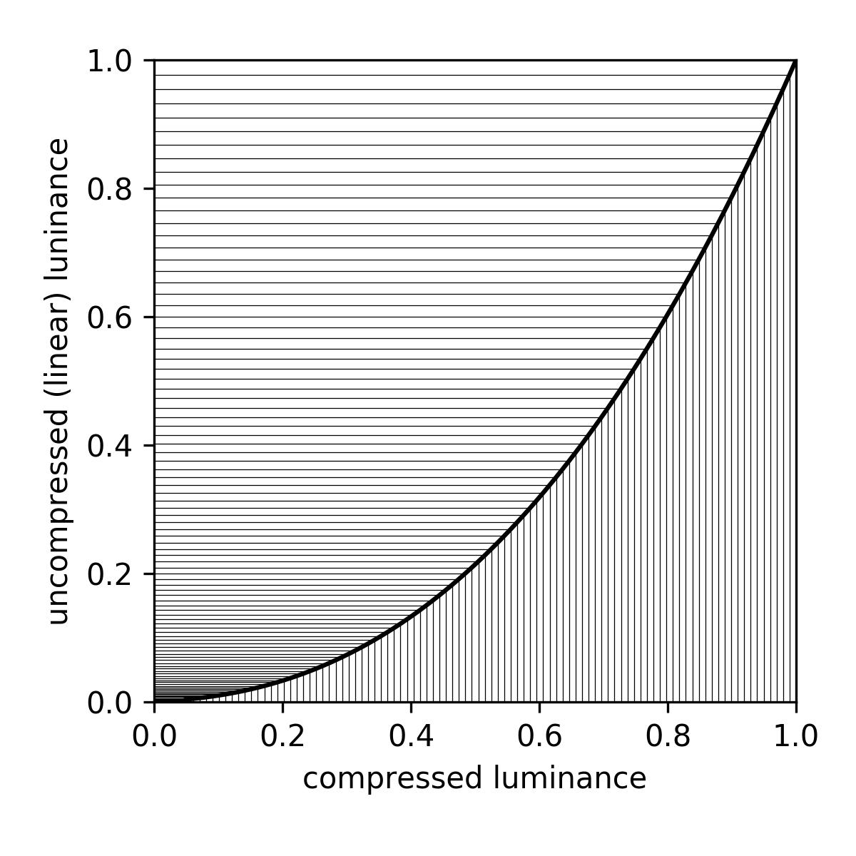 Gamma compression function