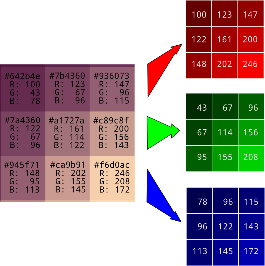 Arrays of pixel colors broken down into red, green, and blue