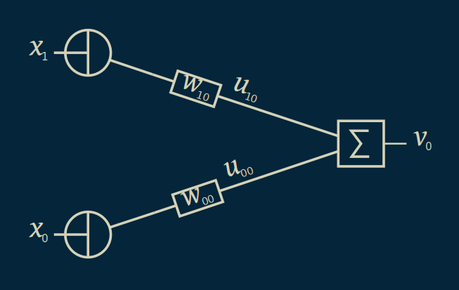 What can neural networks learn?